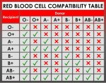 funny-chart-red-blood-cell